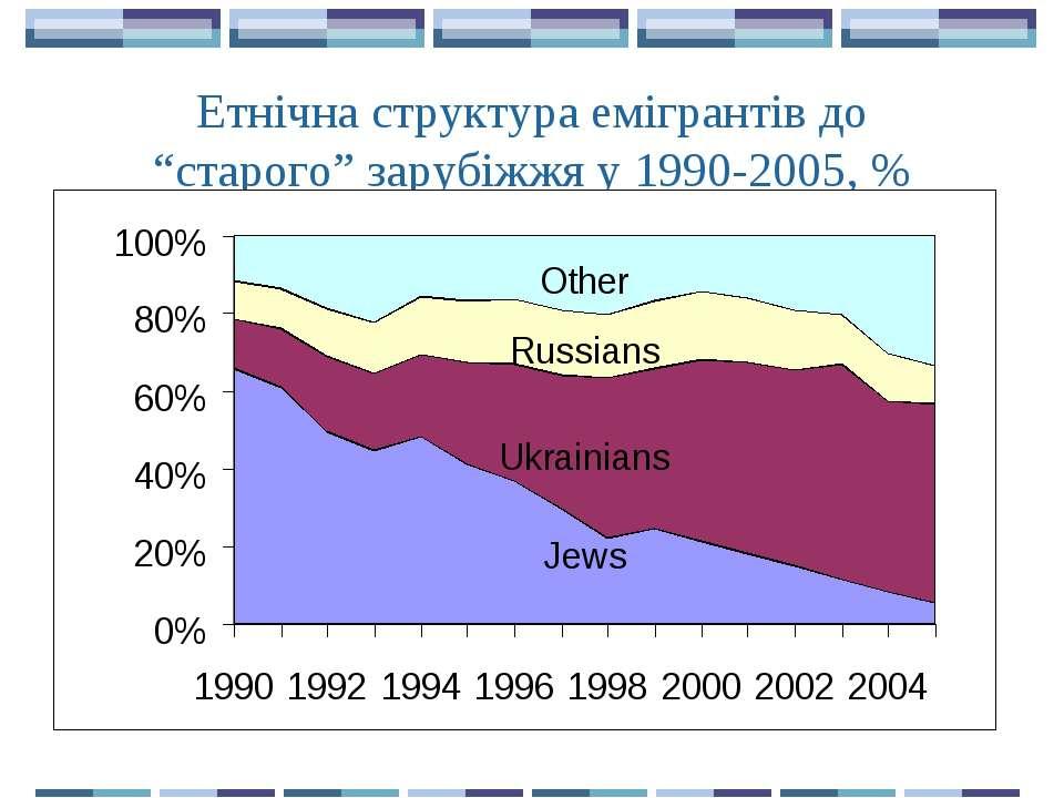 """Етнічна структура емігрантів до """"старого"""" зарубіжжя у 1990-2005, %"""