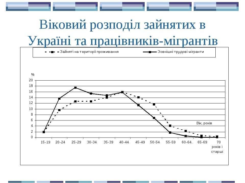Віковий розподіл зайнятих в Україні та працівників-мігрантів
