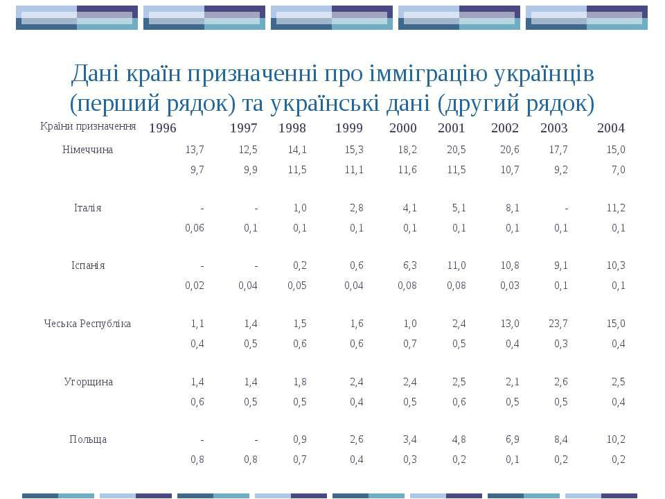 Дані країн призначенні про імміграцію українців (перший рядок) та українські ...
