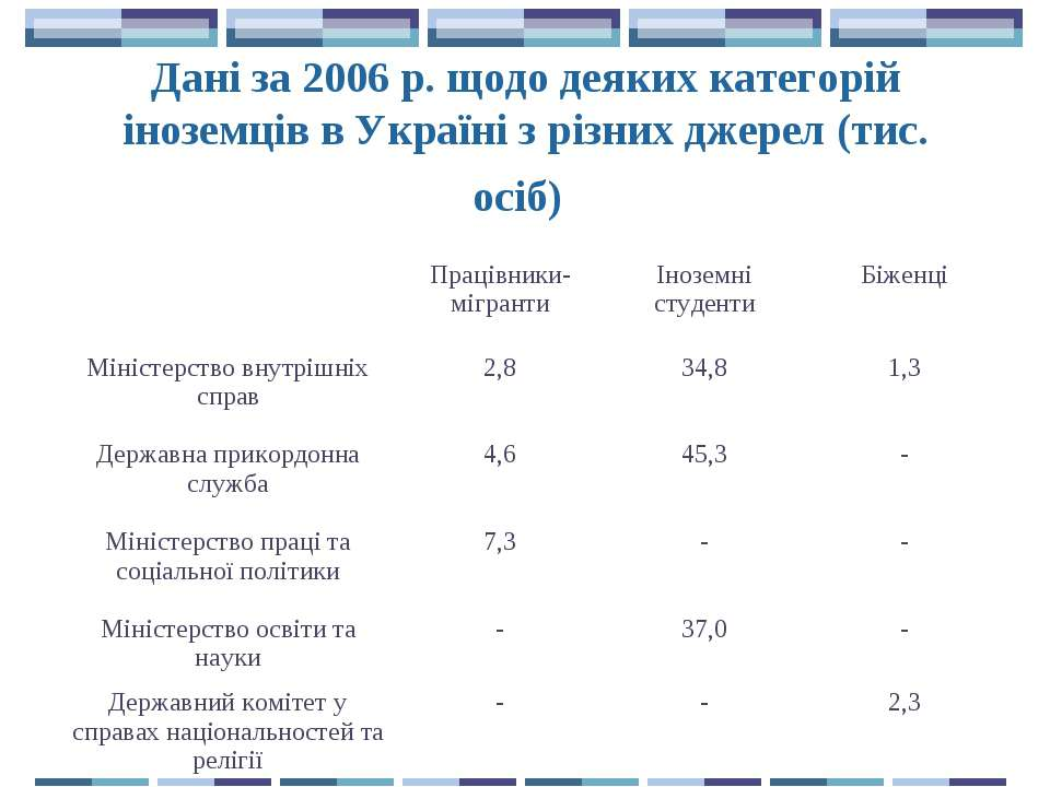 Дані за 2006 р. щодо деяких категорій іноземців в Україні з різних джерел (ти...