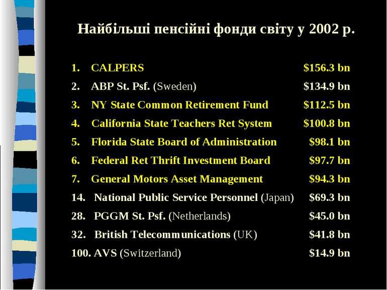 Найбільші пенсійні фонди світу у 2002 р. 1. CALPERS $156.3 bn 2. ABP St. Psf....