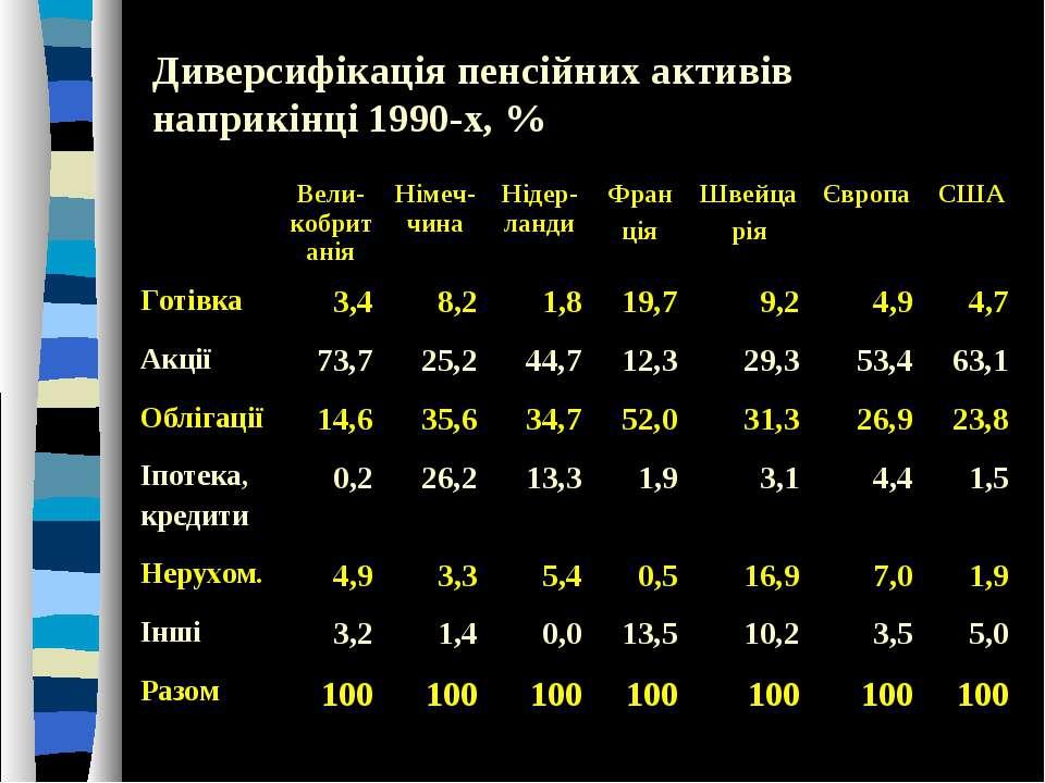 Диверсифікація пенсійних активів наприкінці 1990-х, % Вели-кобританія Німеч-ч...