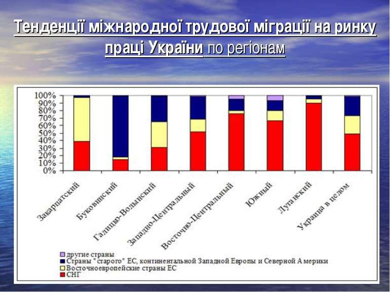 Тенденції міжнародної трудової міграції на ринку праці України по регіонам