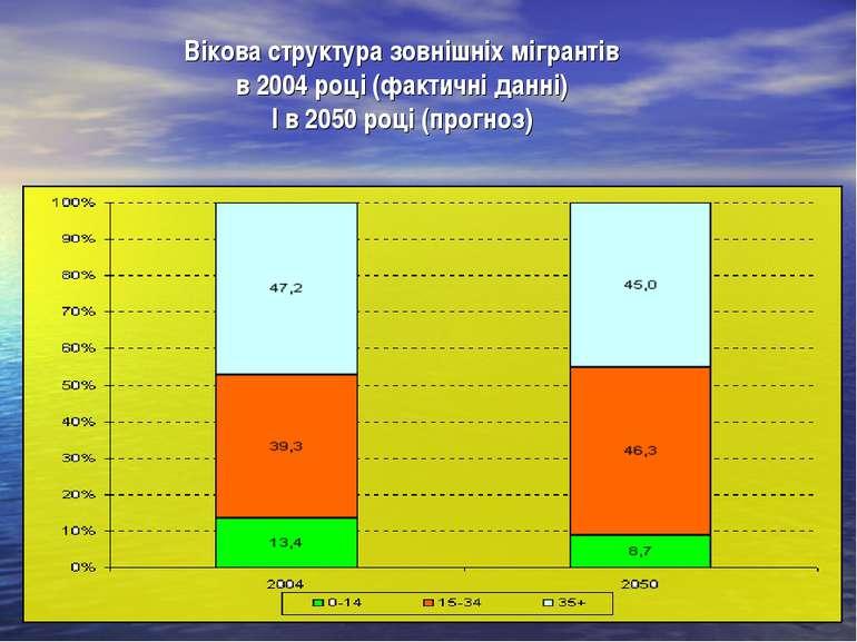 Вікова структура зовнішніх мігрантів в 2004 році (фактичні данні) І в 2050 ро...