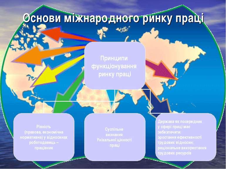 Основи міжнародного ринку праці