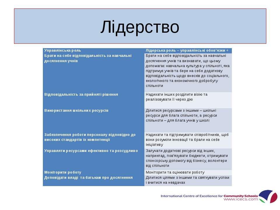 Лідерство * Управлінська роль Лідерська роль – управлінські обов'язки + Брати...