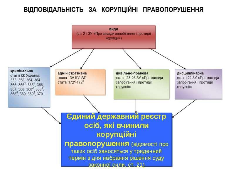 * Єдиний державний реєстр осіб, які вчинили корупційні правопорушення (відомо...
