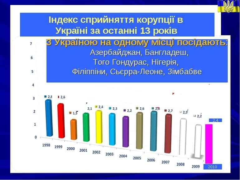 2010 2,4 Індекс сприйняття корупції в Україні за останні 13 років З Україною ...