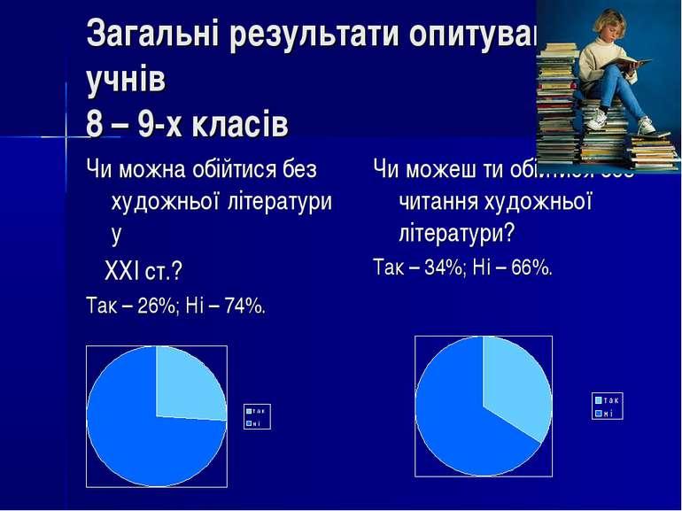 Загальні результати опитування учнів 8 – 9-х класів Чи можна обійтися без худ...