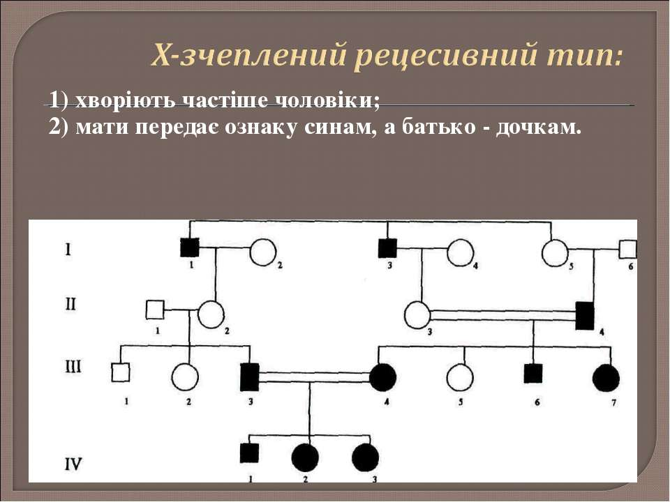 1) хворіють частіше чоловіки; 2) мати передає ознаку синам, а батько - дочкам.