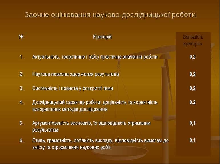 Заочне оцінювання науково-дослідницької роботи № Критерій Вагомість критерію ...