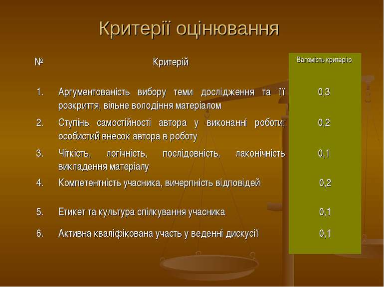 Критерії оцінювання № Критерій Вагомість критерію 1. Аргументованість вибору ...