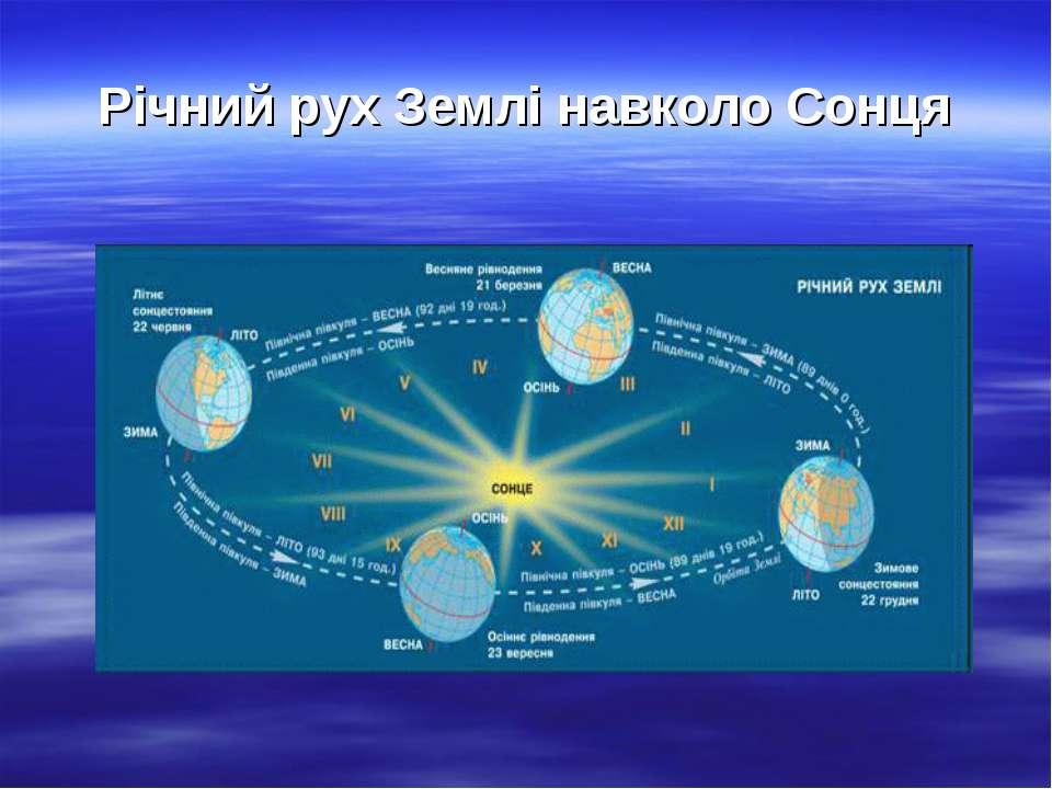 Річний рух Землі навколо Сонця
