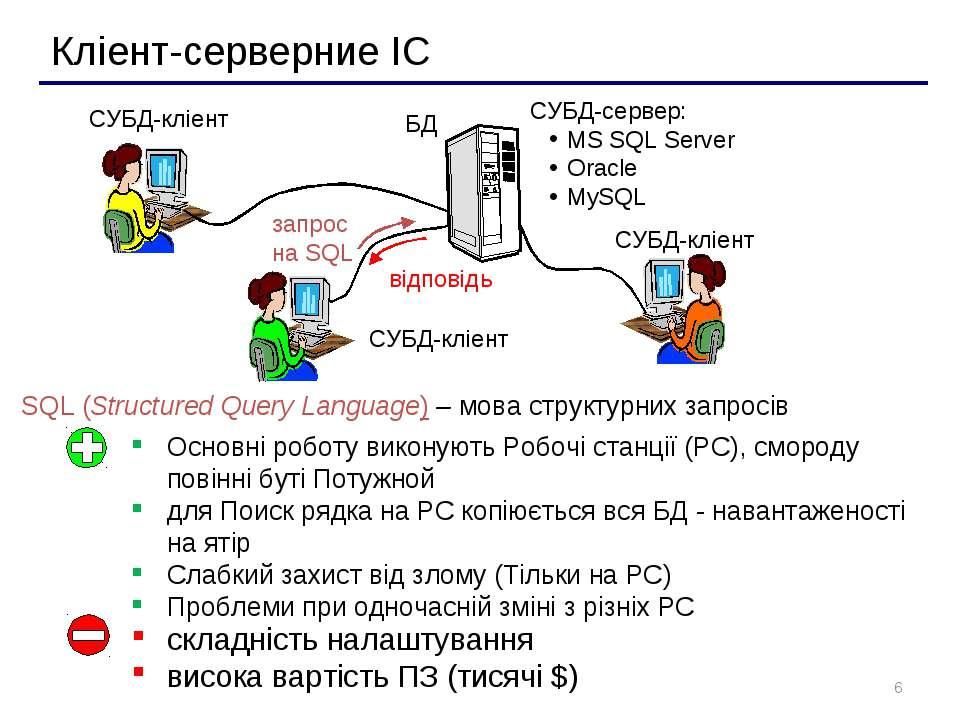 * Кліент-серверние ІС СУБД-кліент СУБД-кліент СУБД-кліент Основні роботу вико...