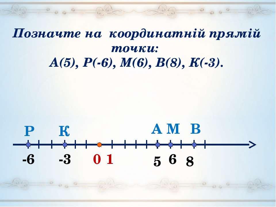 0 5 1 А -3 -6 6 В М К Р 8 Позначте на координатній прямій точки: А(5), Р(-6),...