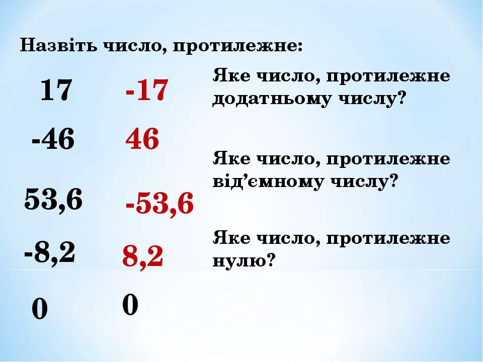 Назвіть число, протилежне: 17 -17 -46 46 53,6 -53,6 -8,2 8,2 0 0 Яке число, п...