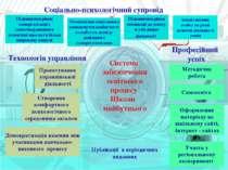 Соціально-психологічний супровід Система забезпечення освітнього процесу Школ...