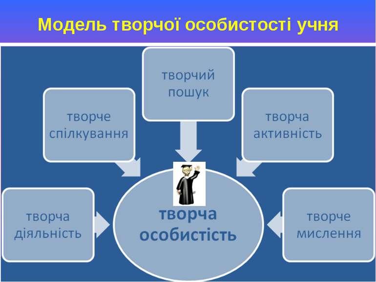 Модель творчої особистості учня