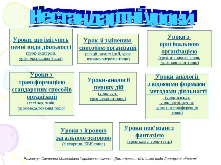Урок зі зміненим способом організації (лекції, захист ідей, урок взаємоконтро...