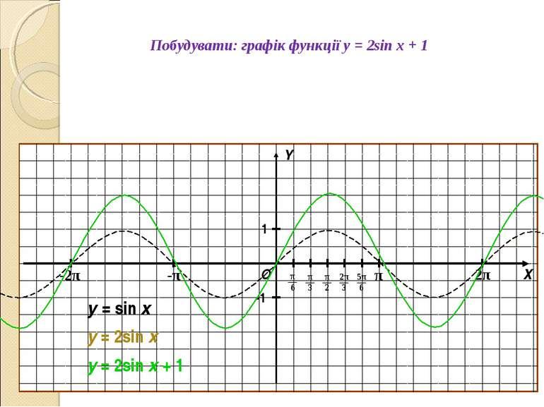 Побудувати: графік функції y = 2sin x + 1 О Х Y 1 -1 y = sin x y = 2sin x y =...