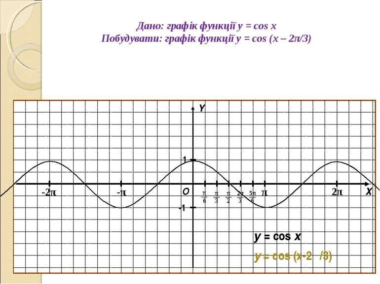 Дано: графік функції y = cos x Побудувати: графік функції y = cos (x – 2π/3) ...