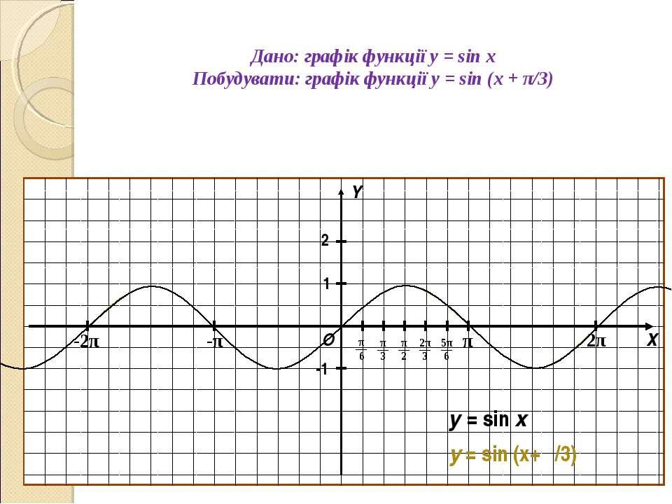 Дано: графік функції y = sin x Побудувати: графік функції y = sin (x + π/3) О...