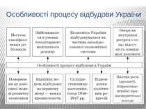 Особливості процесу відбудови України