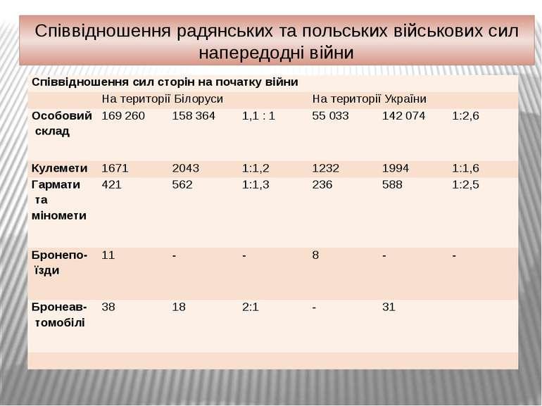 Співвідношення радянських та польських військових сил напередодні війни Співв...