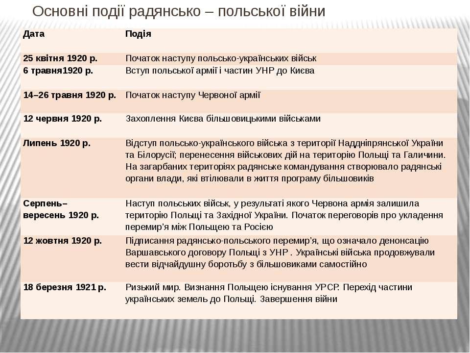 Основні події радянсько – польської війни Дата  Подія  25квітня1920 р. Поча...