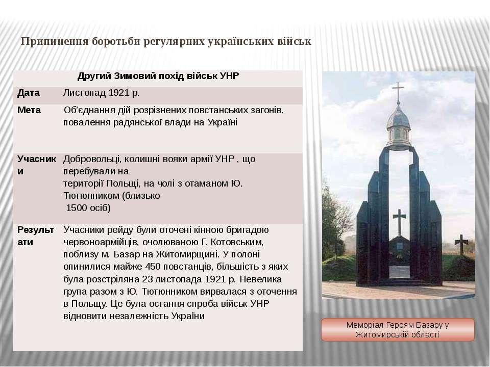 Припинення боротьби регулярних українських військ Меморіал Героям Базару у Жи...