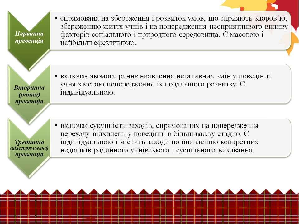 З досвіду роботи ЗДВР Бак Т.М.