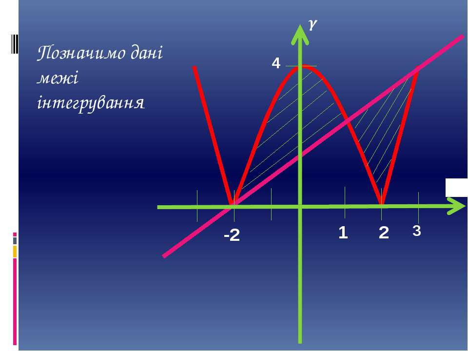 Позначимо дані межі інтегрування -2 1 2 4 3