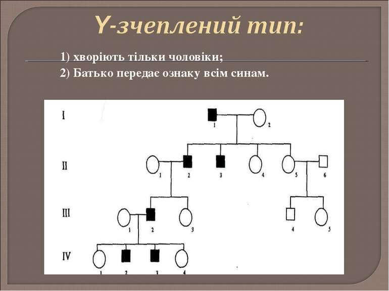 1) хворіють тільки чоловіки; 2) Батько передає ознаку всім синам.