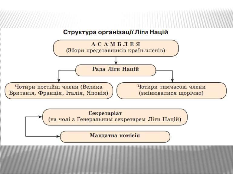 Структура організації Ліги Націй.