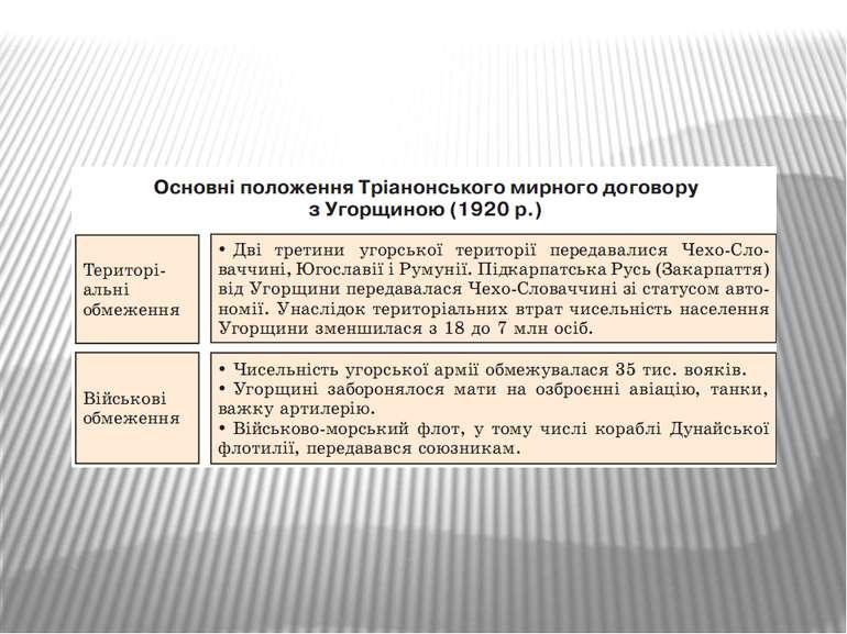 Основні положення Тріанонського мирного договору