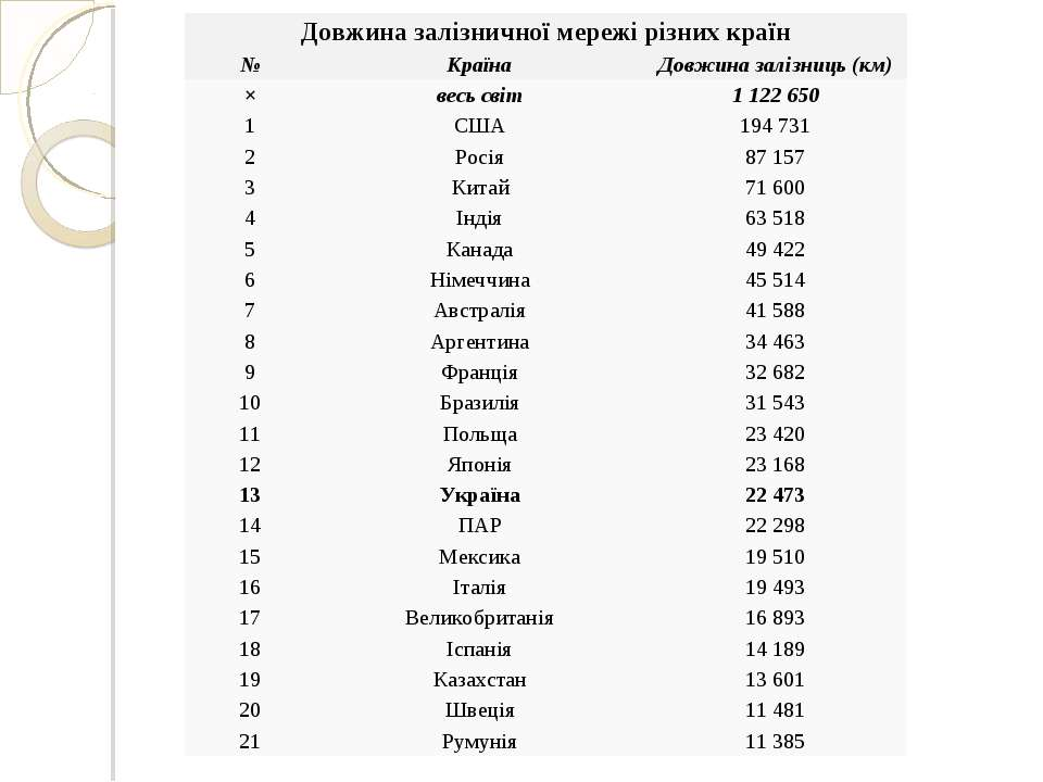 Довжина залізничної мережі різних країн № Країна Довжина залізниць (км) × вес...