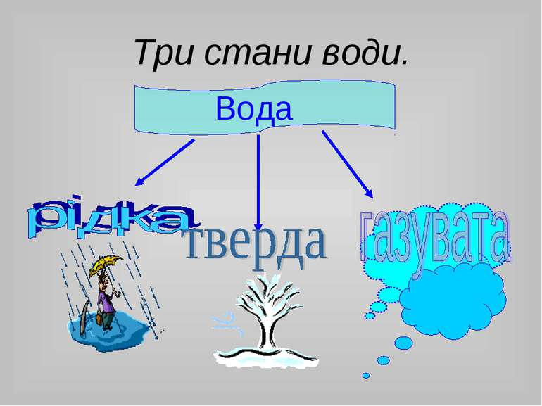 Три стани води