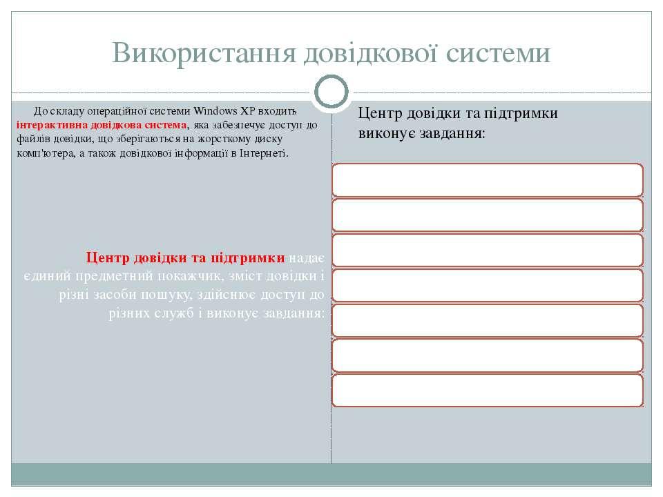 Використання довідкової системи До складу операційної системи Windows XР вход...