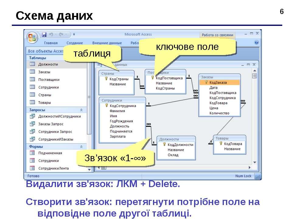 * Схема даних Видалити зв'язок: ЛКМ + Delete. Створити зв'язок: перетягнути п...