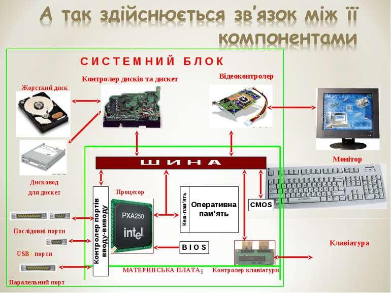 * С И С Т Е М Н И Й Б Л О К Монітор Клавіатура МАТЕРИНСЬКА ПЛАТА Процесор Від...