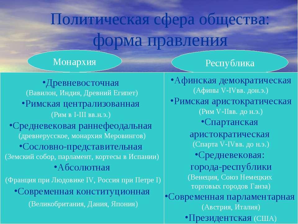 Политическая сфера общества: форма правления Монархия Республика Древневосточ...