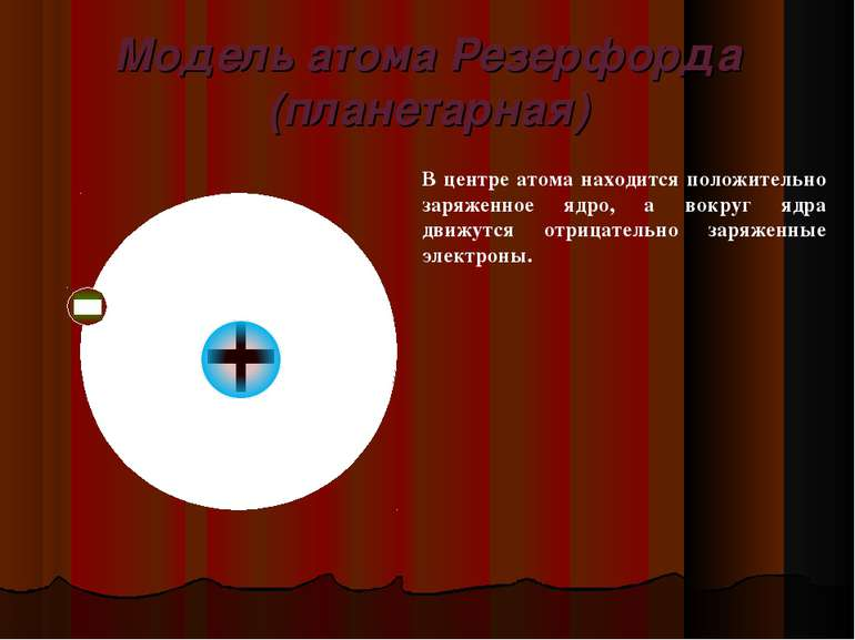 Модель атома Резерфорда (планетарная) В центре атома находится положительно з...