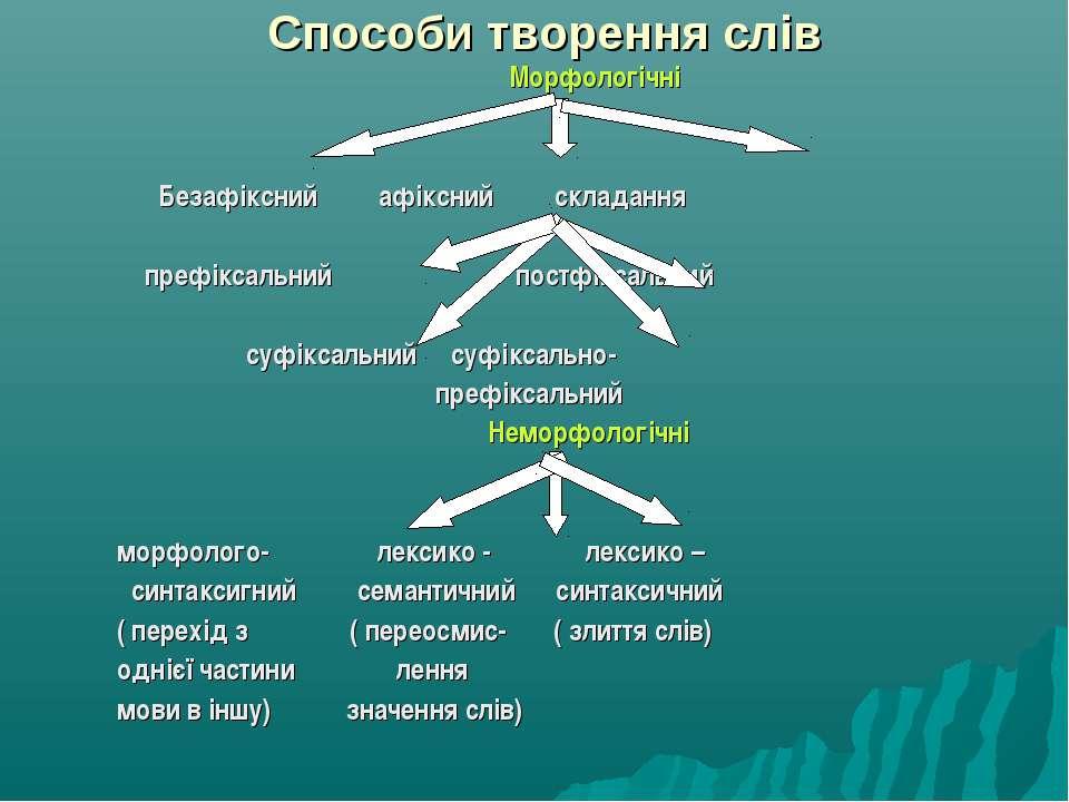 Способи творення слів Морфологічні Безафіксний афіксний складання префіксальн...