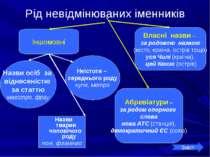 Рід невідмінюваних іменників Іншомовні Назви осіб за віднесеністю за статтю м...