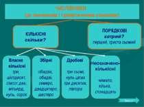 ЧИСЛІВНИКИ (за значенням і граматичними ознаками) КІЛЬКІСНІ скільки? Власне к...