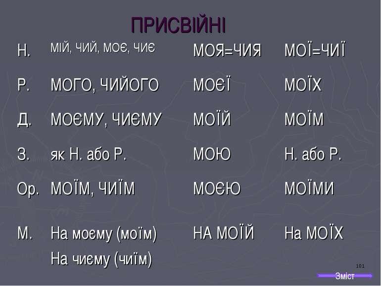 ПРИСВІЙНІ Зміст Н. МІЙ, ЧИЙ, МОЄ, ЧИЄ МОЯ=ЧИЯ МОЇ=ЧИЇ Р. МОГО, ЧИЙОГО МОЄЇ МО...
