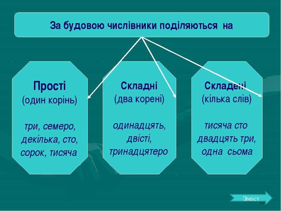 За будовою числівники поділяються на Прості (один корінь) три, семеро, декіль...