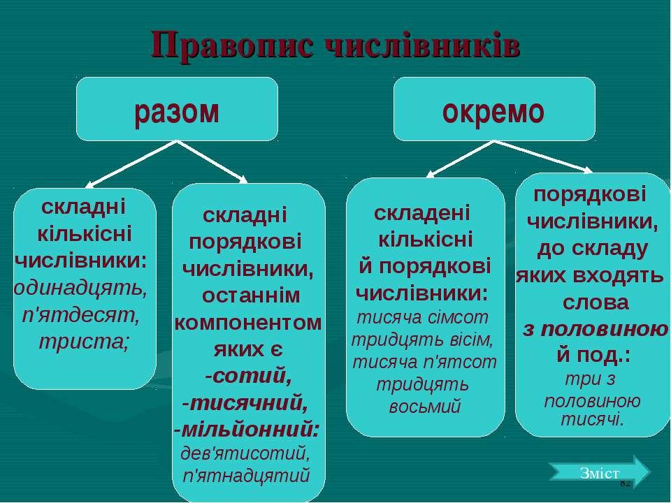 Правопис числівників разом окремо складні кількісні числівники: одинадцять, п...