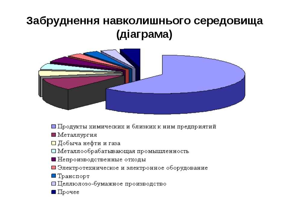 Забруднення навколишнього середовища (діаграма)