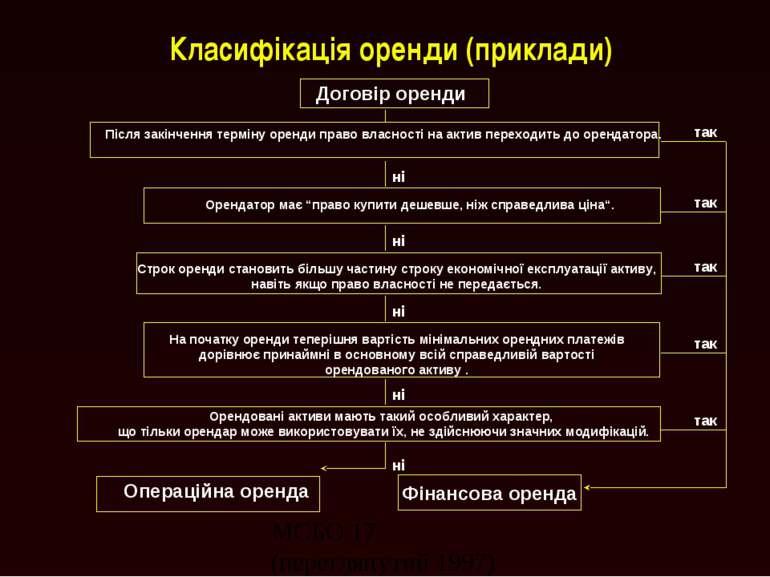 Класифікація оренди (приклади) Фінансова оренда Договір оренди Після закінчен...